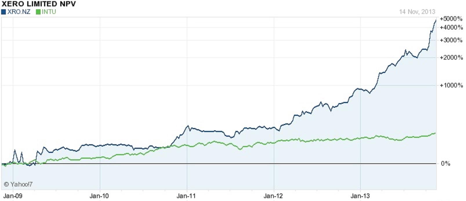Predict the Future of Accounting Software, Xero vs QuickBooks ...