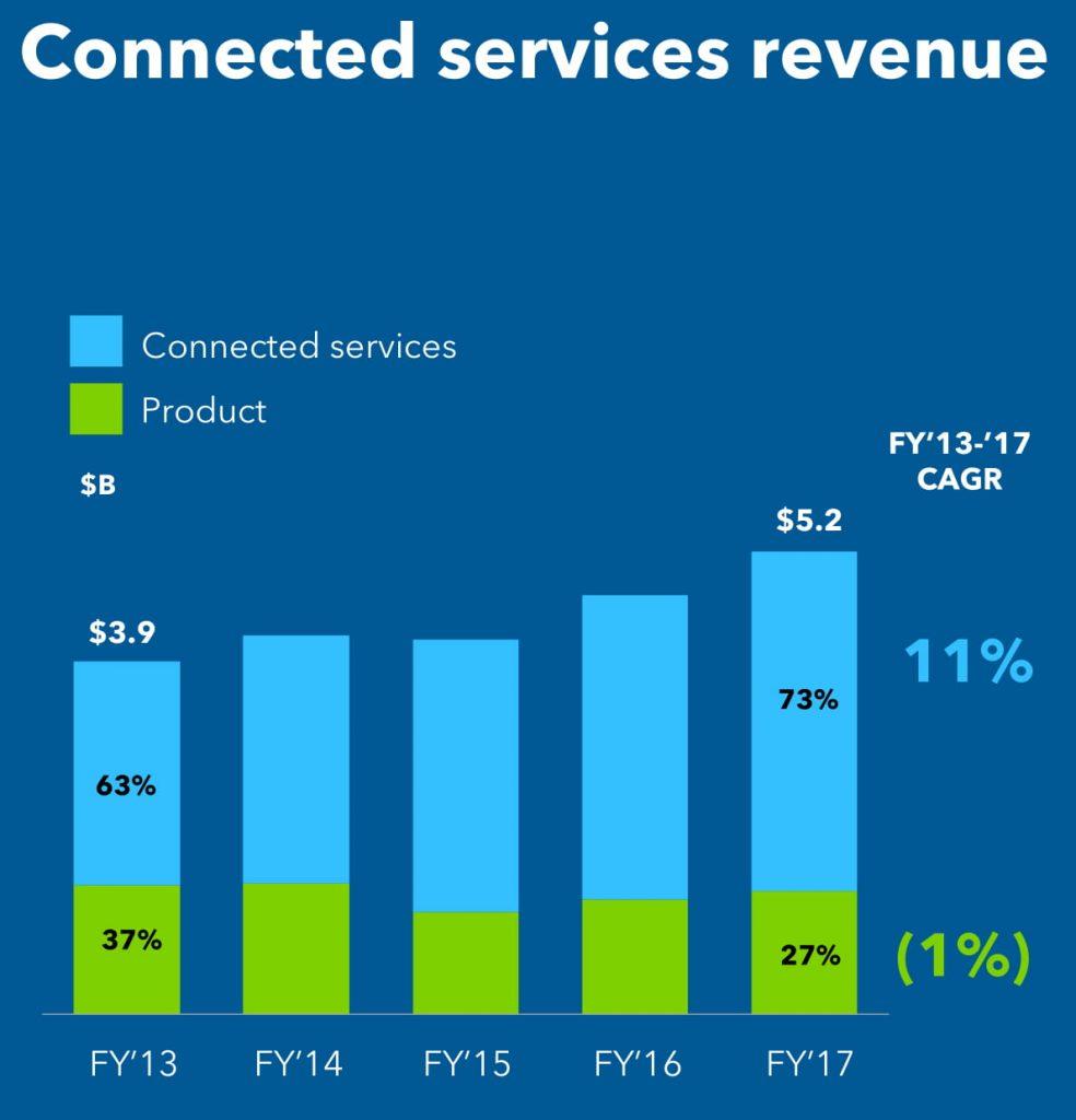 Intuit Online Revenue vs. Intuit Desktop Revenue 7/31/17